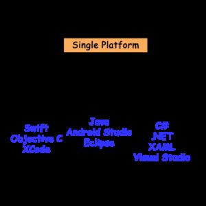 Single Platform Development