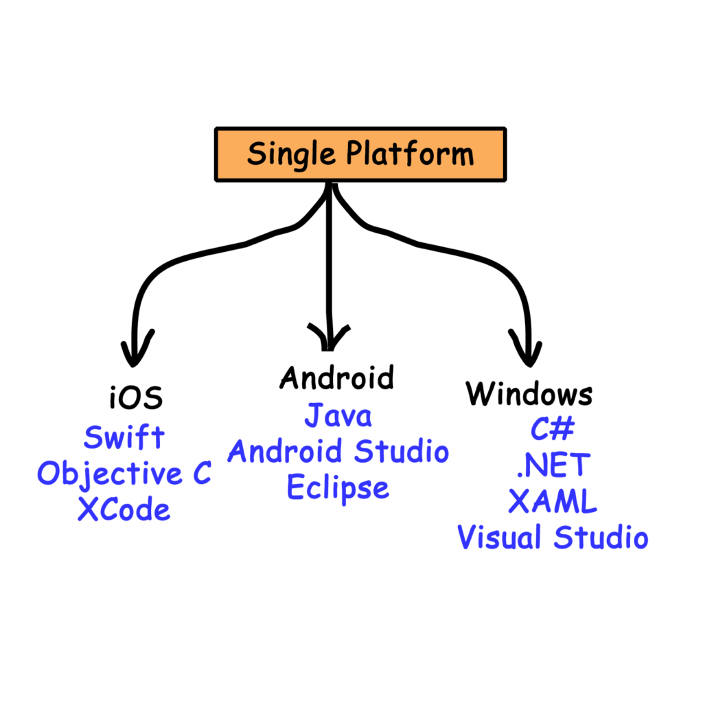 Single Platform Development